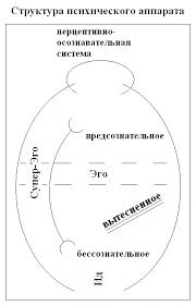 Топографическая и динамическая модели психики З Фрейда Реферат Супер Эго погружается в Ид как наследник Эдипова комплекса оно имеет с ним интимные связи оно дальше от системы восприятия чем Эго Ид сообщается с