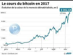 Le cours de bitcoin cash (bch) d'aujourd'hui est de $938,77 avec un volume de négociation sur bitcoin cash (bch) is released on 1st august 2017 as an upgraded version of the original bitcoin. Bitcoin Cours Le Site Francais Du Bitcoin Et Des Monnaies Digitales