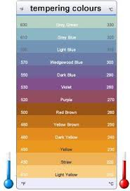 Knife Tempering Color Chart Steel Tempering Temperatures Color Chart Showing Both In