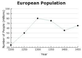 Bubonic Plague Chart The Sharp Downturn In The Population Graph Is Explained By A