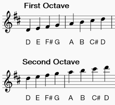 How To Play Clarinet Scales D Major Making Music Magazine