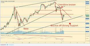 Dash Vs Btc Chart Cryptocurrency Analysis Bitcoin Ethereum Ripple Litecoin