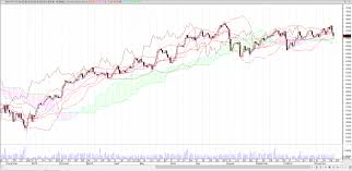 More Losses For Australia S P Asx 200 Axjo As Trade