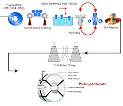 Process Flow Chart Stelco Limited