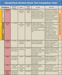 Etg Levels Chart 33 Unfolded Etg Level Calculator