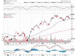 Rio Tinto Stock Price Chart Short Term Up Trend Buy Signal For Stock Symbol Rio As Of 10
