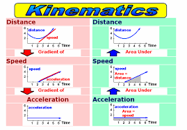 you intro to kinematics equations