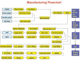 Smd Led Chart Process Flow