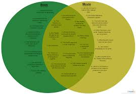 Comparison Venn Diagram To Kill A Mockingbird A Venn Diagram Comparing And