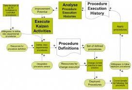 effect diagram for procedure deployment    plm  amp  cultural changeeffect diagram for procedure deployment