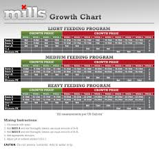 Mills Nutrients C4 5 7 5