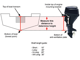 Outboard Motor Shaft Length Chart Boat Transom Heights The Beginners Guide My Westshore