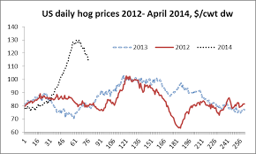 Pedv Drives A Hog Price Rollercoaster Have We Been Here