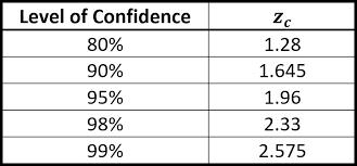 Confidence Level Andymath Com