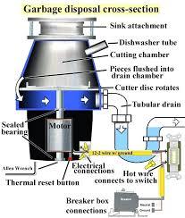 garbage disposal won t turn garbage disposal cross section larger image insinkerator garbage disposal wont turn off