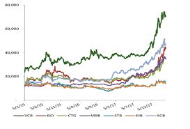 Reasons To Buy Vietcombank Stock Now Dragon Danang