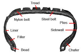 Bsr Tire Compound Chart Tire Manufacturing Wikipedia
