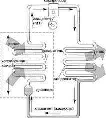 Реферат Холодильные машины ru Рис 1 Схема холодильного цикла Принцип действия компрессионных холодильных машин