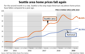Seattle Home Prices Again Lower Than A Year Ago The