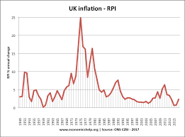 Stamp Weight Chart Uk Uk Inflation Rate And Graphs Economics Help