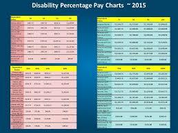 Va Benefits Percentage Pay Chart Organized Va Benefits Compensation Chart 2018 Va Disability