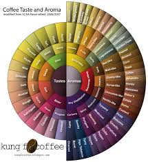 Coffee Flavor Wheel Coffee Tasting Coffee Coffee Roasting
