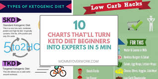 Carb Ice Chart Quickest Ever Beginners Guide To Ketogenic Diet For Weight Loss