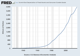 depreciation of fixed asset current cost depreciation of fixed assets fred st louis fed
