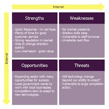 Swot Analysis For A Small Independent Bookstore How To Create Swot