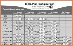 Nema Receptacle Configurations Chart Www Bedowntowndaytona Com