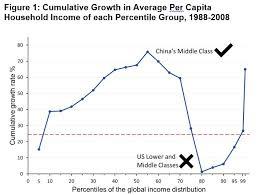 Elephant Chart Inequality Elephant Chart Incorrect Blame On Globalization Yue
