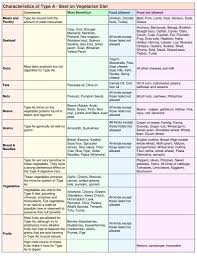 A Ve Blood Group Diet Chart What To Eat On The Blood Type Diet Hybrid Rasta Mama