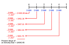 Calculating Theoretical Present Value Personal Finance