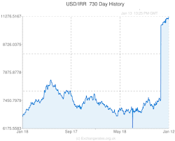 Usd To Rial Chart Iran Rial Dollar Exchange Rate Graph New Dollar Wallpaper
