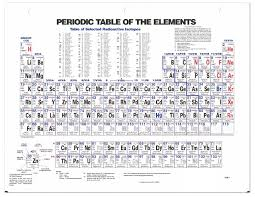 Periodic Table of Elements, 8.5