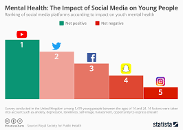 Free People Chart Chart Mental Health The Impact Of Social Media On Young