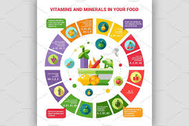 Design A Poster On The Topic Of Healthy Food Healthy Food Infographic Poster Minerals Vitamins Food