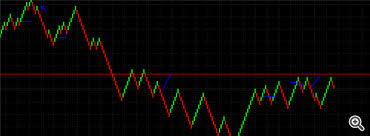 Free Forex Renko Charts Online 90 Winning Strategy With Renko Chart Actually Works 90