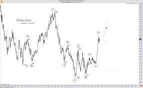 U S Dollar Index Monthly Elliott Chart