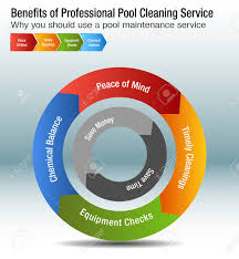 Money Pool Chart An Image Of A Benefits Of Professional Pool Cleaning Service