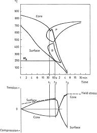 Heat Treat Shrinkage Chart Heat Treatment Of Steels An Overview Sciencedirect Topics
