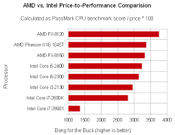 Amd Vs Intel Processors Comparison Chart 2012 Amd Beats Intel On Price Versus Performance Every Single