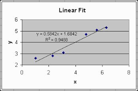 How To Create A Paynter Chart In Excel 77 Awesome Stock Of How To Create A Line Of Best Fit In