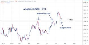 Buy Amazon Stock? - Amazon (AMZN ...