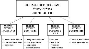 Психологическая структура личности кракто Социальная психология  Психологическая структура личности
