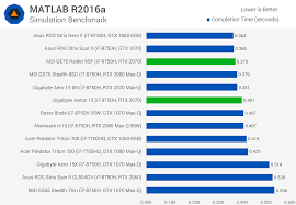 Intel I7 Speed Chart Intel Core I7 9750h Vs I7 8750h Review Techspot