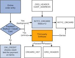 peoplesoft enterprise order to cash common information   peoplebookprocessing credit cards