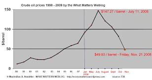 Crude Oil Prices Dropped Below 50 Per Barrel Hitting A