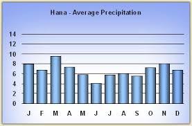 Hawaii Rainfall Chart Hawaii Weather Guide With Maui Oahu Big Island And Kauai