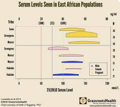 Native Women In East Africa Have A Good Level Of Vitamin D